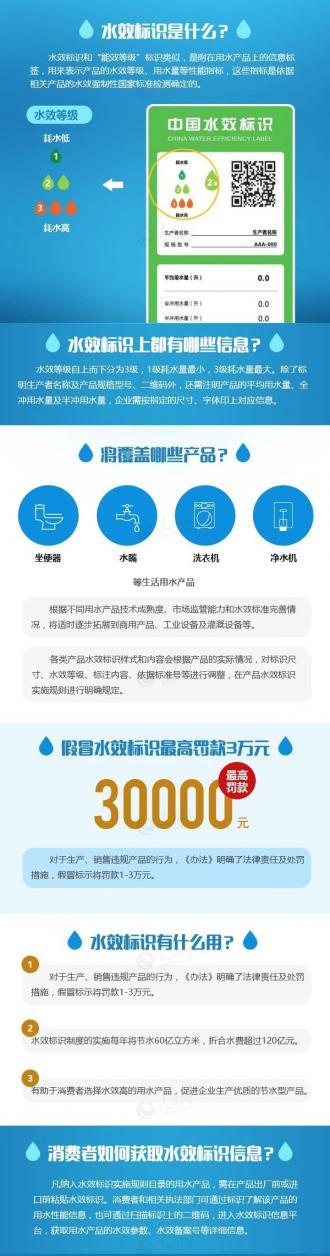 世界水日、中国水周即将到来!